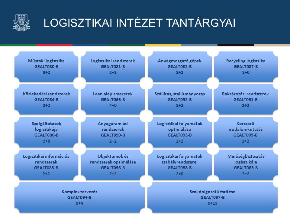 LOGISZTIKAI INTÉZET TANTÁRGYAI Logisztikai rendszerek GEALT081-B 2+2 Logisztikai rendszerek GEALT081-B 2+2 Anyagmozgató gépek GEALT082-B 2+2 Anyagmozgató gépek GEALT082-B 2+2 Logisztikai információs rendszerek GEALT083-B 2+2 Logisztikai információs rendszerek GEALT083-B 2+2 Műszaki logisztika GEALT080-B 3+2 Műszaki logisztika GEALT080-B 3+2 Minőségbiztosítás logisztikája GEALT085-B 3+2 Minőségbiztosítás logisztikája GEALT085-B 3+2 Anyagáramlási rendszerek GEALT090-B 2+2 Anyagáramlási rendszerek GEALT090-B 2+2 Raktározási rendszerek GEALT091-B 2+2 Raktározási rendszerek GEALT091-B 2+2 Közlekedési rendszerek GEALT084-B 2+2 Közlekedési rendszerek GEALT084-B 2+2 Szállítás, szállítmányozás GEALT092-B 2+2 Szállítás, szállítmányozás GEALT092-B 2+2 Logisztikai folyamatok optimálása GEALT093-B 2+2 Logisztikai folyamatok optimálása GEALT093-B 2+2 Korszerű irodalomkutatás GEALT095-B 2+2 Korszerű irodalomkutatás GEALT095-B 2+2 Szolgáltatások logisztikája GEALT086-B 2+0 Szolgáltatások logisztikája GEALT086-B 2+0 Objektumok és rendszerek optimálása GEALT096-B 2+2 Objektumok és rendszerek optimálása GEALT096-B 2+2 Logisztikai folyamatok szabályrendszerei GEALT088-B 2+0 Logisztikai folyamatok szabályrendszerei GEALT088-B 2+0 Lean alapismeretek GEALT066-B 4+0 Lean alapismeretek GEALT066-B 4+0 Recycling logisztika GEALT087-B 2+0 Recycling logisztika GEALT087-B 2+0 Komplex tervezés GEALT094-B 0+4 Komplex tervezés GEALT094-B 0+4 Szakdolgozat készítése GEALT097-B 0+13 Szakdolgozat készítése GEALT097-B 0+13