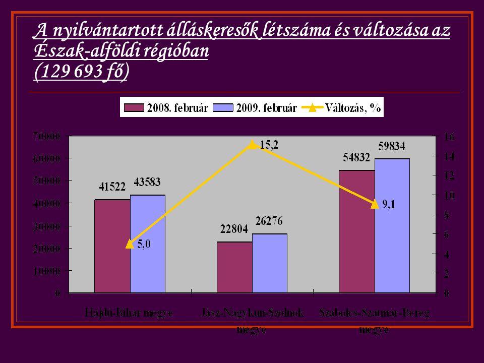 A nyilvántartott álláskeresők létszáma és változása az Észak-alföldi régióban (129 693 fő)