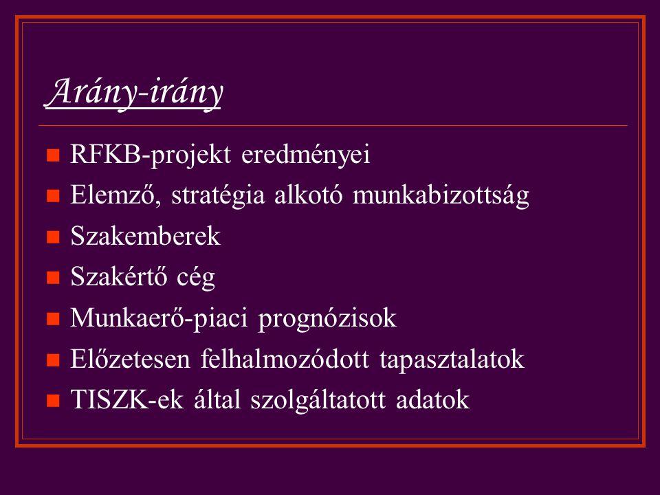 Arány-irány RFKB-projekt eredményei Elemző, stratégia alkotó munkabizottság Szakemberek Szakértő cég Munkaerő-piaci prognózisok Előzetesen felhalmozódott tapasztalatok TISZK-ek által szolgáltatott adatok