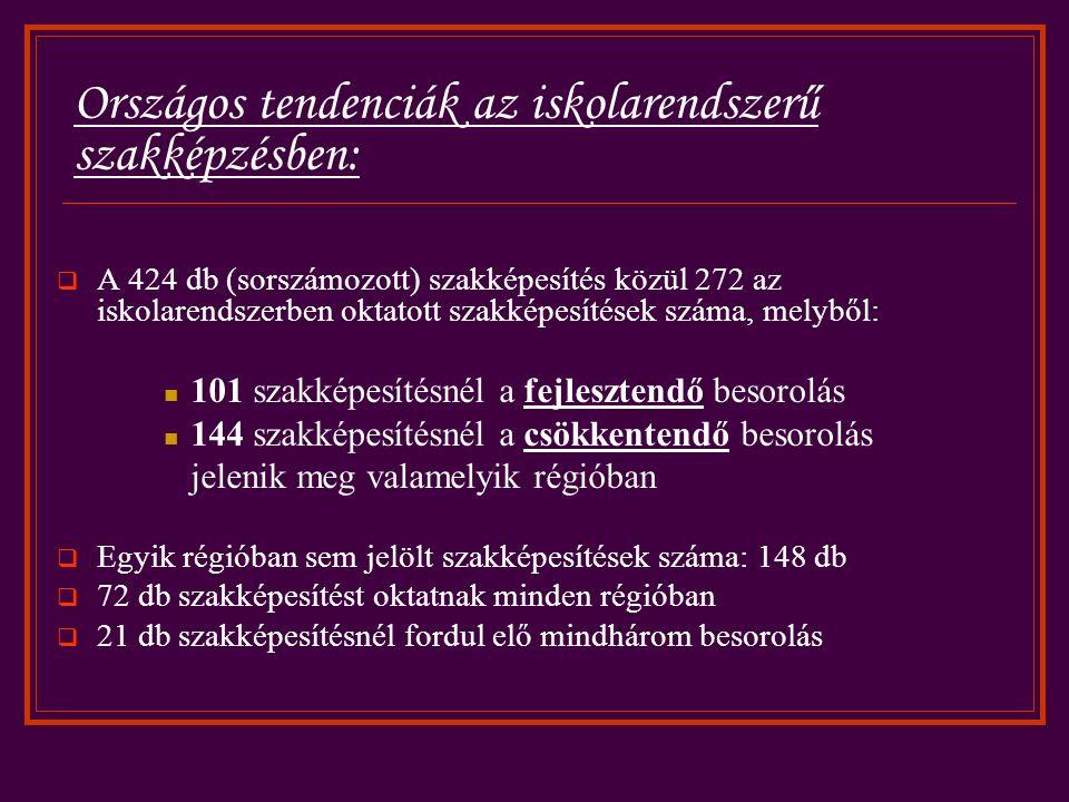 Országos tendenciák az iskolarendszerű szakképzésben:  A 424 db (sorszámozott) szakképesítés közül 272 az iskolarendszerben oktatott szakképesítések száma, melyből: 101 szakképesítésnél a fejlesztendő besorolás 144 szakképesítésnél a csökkentendő besorolás jelenik meg valamelyik régióban  Egyik régióban sem jelölt szakképesítések száma: 148 db  72 db szakképesítést oktatnak minden régióban  21 db szakképesítésnél fordul elő mindhárom besorolás