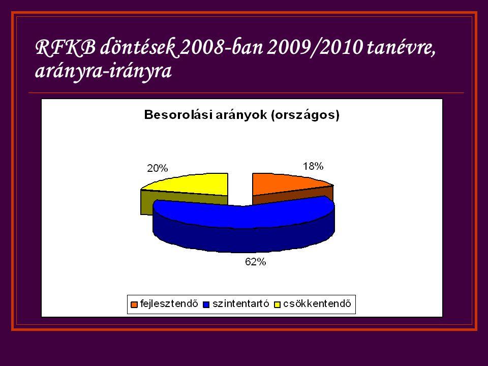 RFKB döntések 2008-ban 2009/2010 tanévre, arányra-irányra