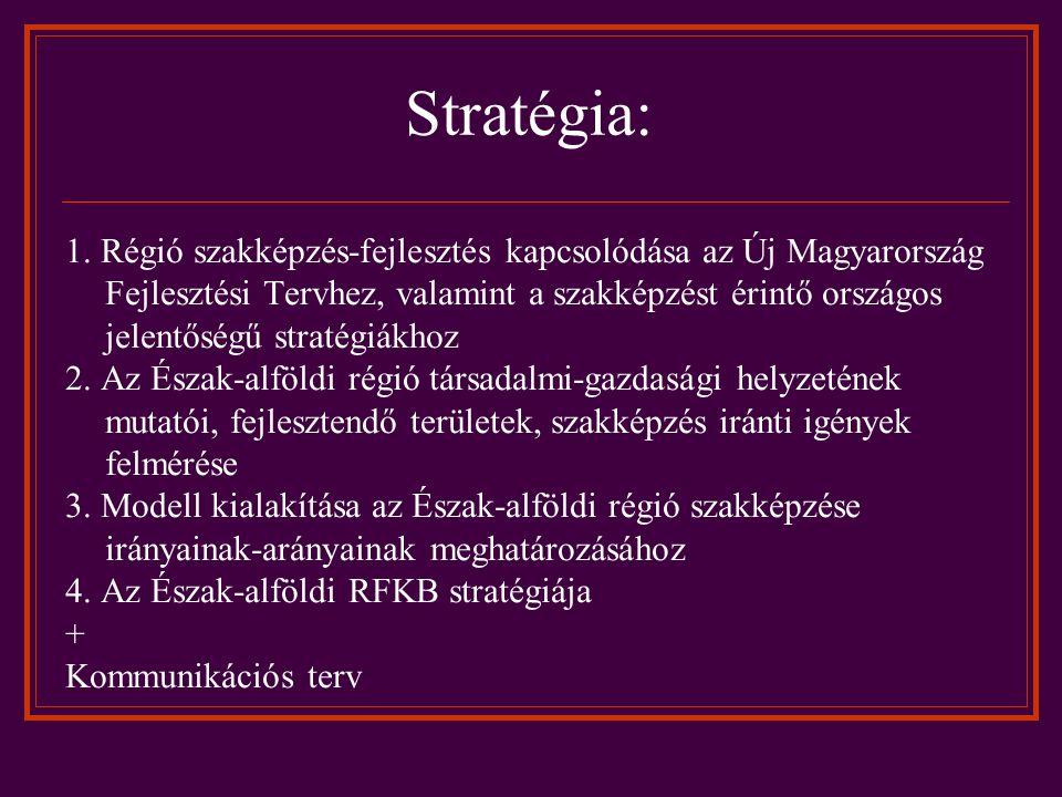 Stratégia: 1.