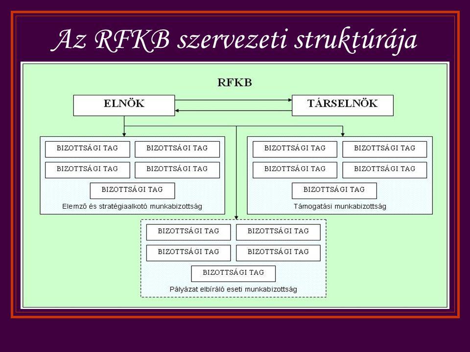 Az RFKB szervezeti struktúrája
