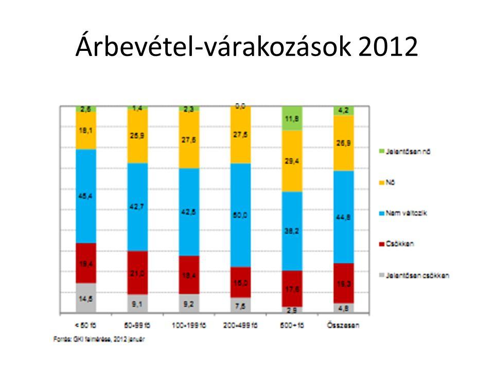 Árbevétel-várakozások 2012