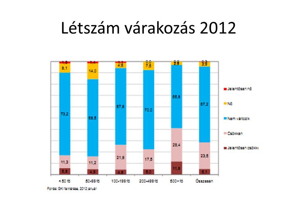 Létszám várakozás 2012