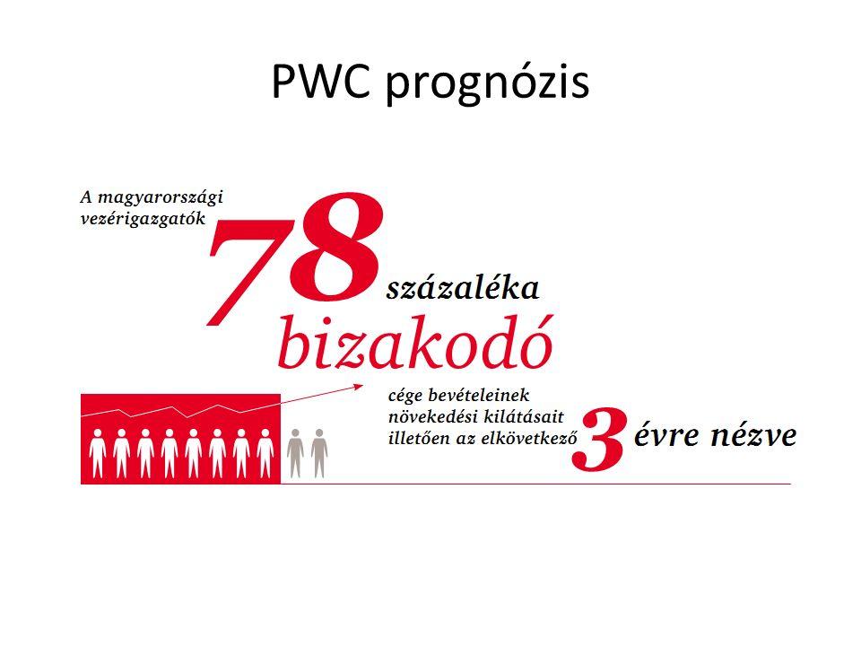 PWC prognózis