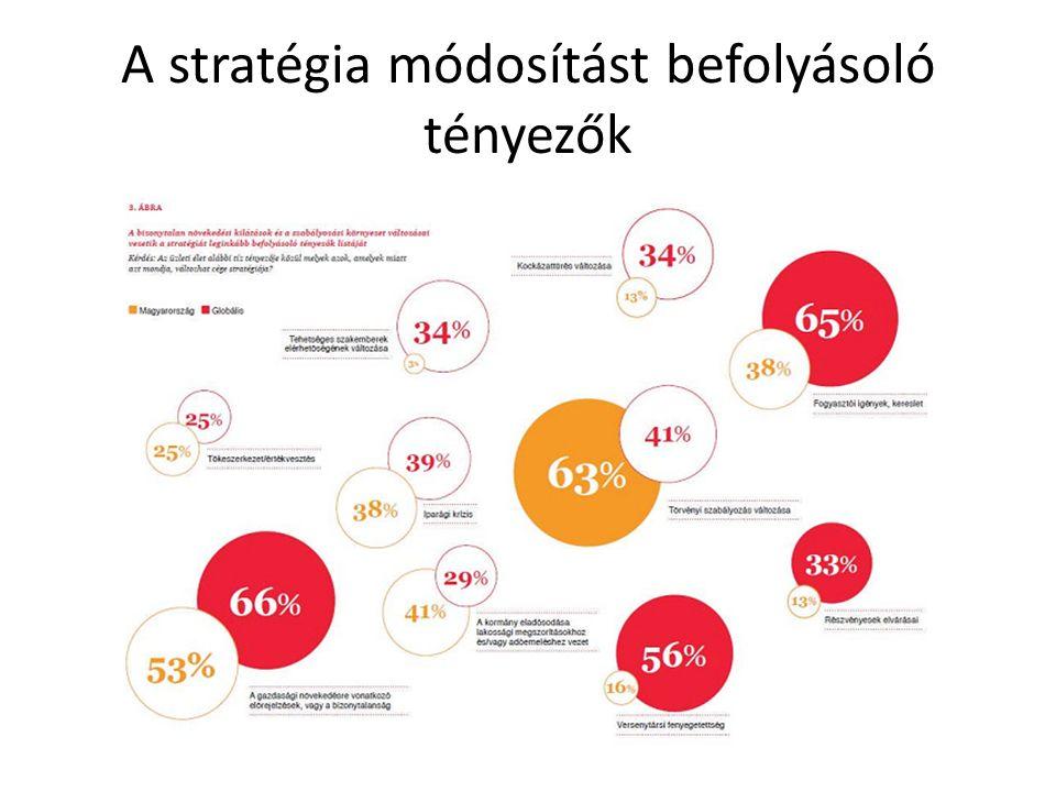 A stratégia módosítást befolyásoló tényezők