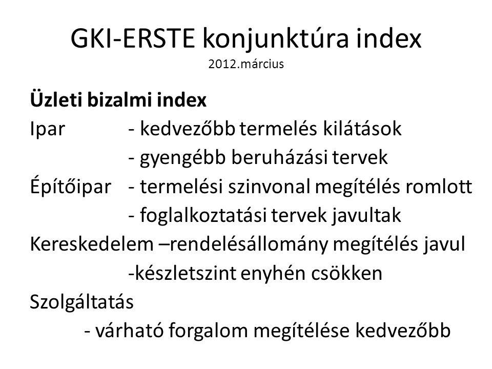 GKI-ERSTE konjunktúra index 2012.március Üzleti bizalmi index Ipar - kedvezőbb termelés kilátások - gyengébb beruházási tervek Építőipar- termelési szinvonal megítélés romlott - foglalkoztatási tervek javultak Kereskedelem –rendelésállomány megítélés javul -készletszint enyhén csökken Szolgáltatás - várható forgalom megítélése kedvezőbb