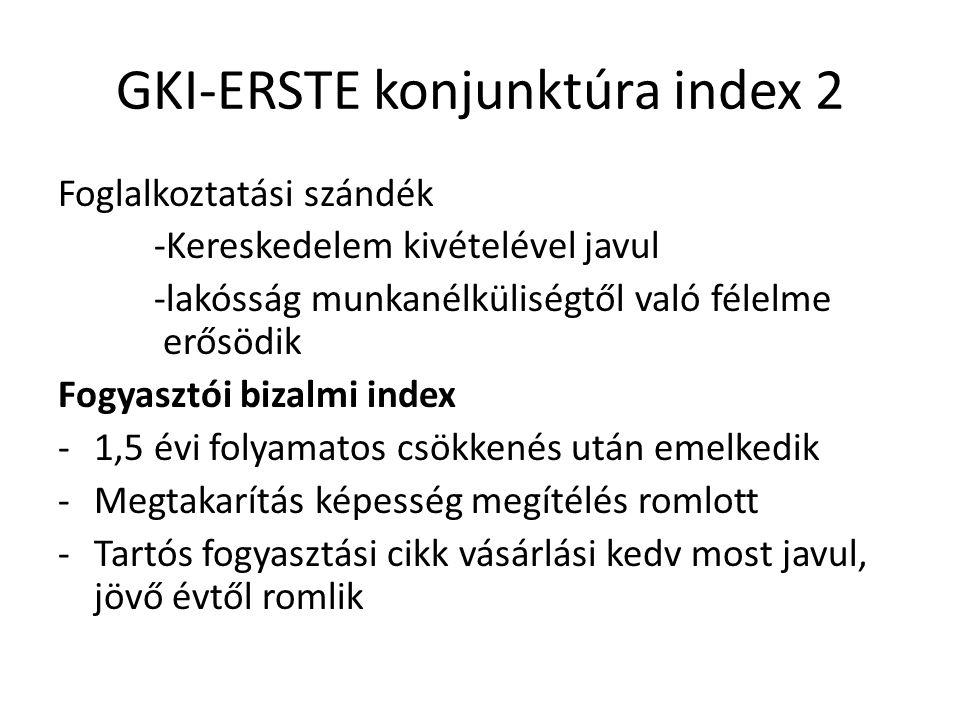 GKI-ERSTE konjunktúra index 2 Foglalkoztatási szándék -Kereskedelem kivételével javul -lakósság munkanélküliségtől való félelme erősödik Fogyasztói bizalmi index -1,5 évi folyamatos csökkenés után emelkedik -Megtakarítás képesség megítélés romlott -Tartós fogyasztási cikk vásárlási kedv most javul, jövő évtől romlik