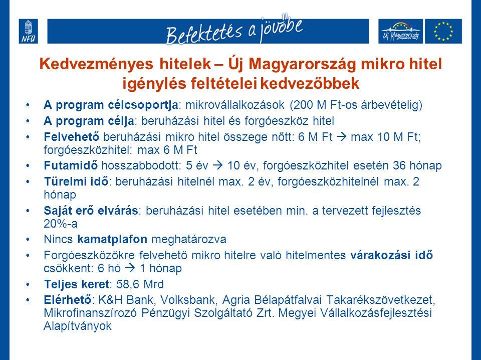 Kedvezményes hitelek – Új Magyarország mikro hitel igénylés feltételei kedvezőbbek A program célcsoportja: mikrovállalkozások (200 M Ft-os árbevételig) A program célja: beruházási hitel és forgóeszköz hitel Felvehető beruházási mikro hitel összege nőtt: 6 M Ft  max 10 M Ft; forgóeszközhitel: max 6 M Ft Futamidő hosszabbodott: 5 év  10 év, forgóeszközhitel esetén 36 hónap Türelmi idő: beruházási hitelnél max.