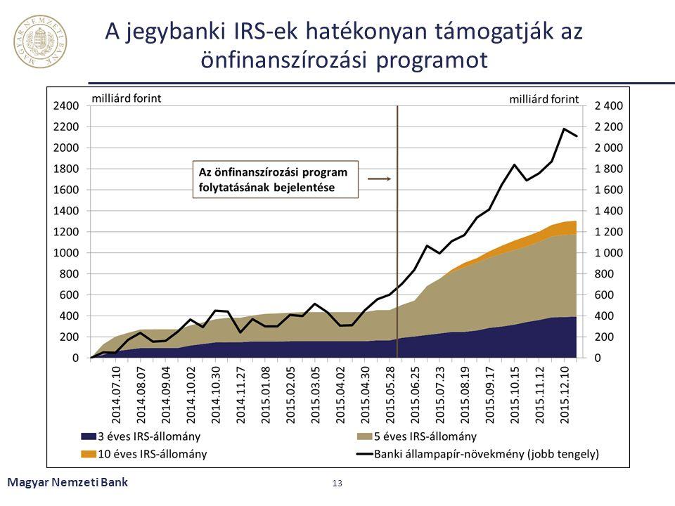 A jegybanki IRS-ek hatékonyan támogatják az önfinanszírozási programot Magyar Nemzeti Bank 13