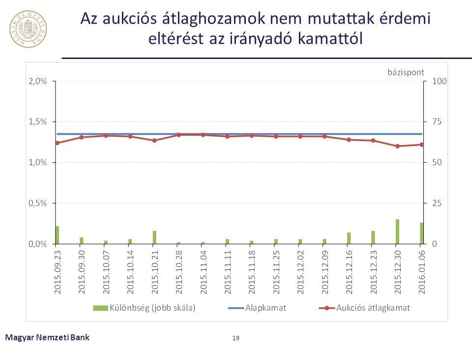 Az aukciós átlaghozamok nem mutattak érdemi eltérést az irányadó kamattól Magyar Nemzeti Bank 19
