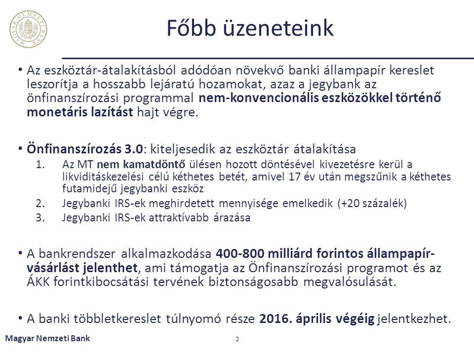 A kéthetes betét kivezetése fokozatosan megy végbe Magyar Nemzeti Bank 23