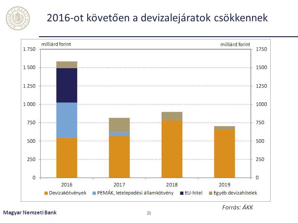 2016-ot követően a devizalejáratok csökkennek Magyar Nemzeti Bank 21 Forrás: ÁKK