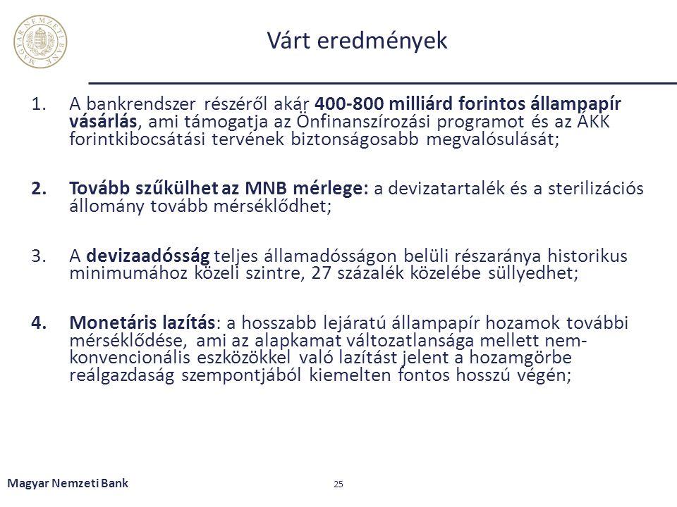 Várt eredmények 1.A bankrendszer részéről akár 400-800 milliárd forintos állampapír vásárlás, ami támogatja az Önfinanszírozási programot és az ÁKK forintkibocsátási tervének biztonságosabb megvalósulását; 2.Tovább szűkülhet az MNB mérlege: a devizatartalék és a sterilizációs állomány tovább mérséklődhet; 3.A devizaadósság teljes államadósságon belüli részaránya historikus minimumához közeli szintre, 27 százalék közelébe süllyedhet; 4.Monetáris lazítás: a hosszabb lejáratú állampapír hozamok további mérséklődése, ami az alapkamat változatlansága mellett nem- konvencionális eszközökkel való lazítást jelent a hozamgörbe reálgazdaság szempontjából kiemelten fontos hosszú végén; Magyar Nemzeti Bank 25