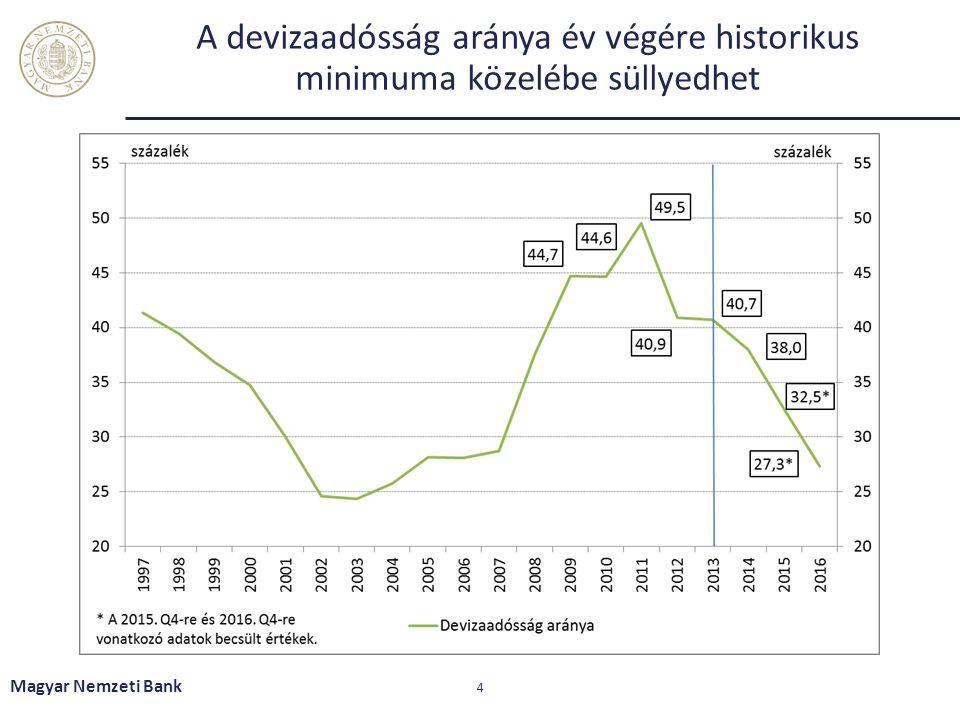Az Önfinanszírozási program harmadik szakaszával lezárulnak a rendszerszintű átalakítások Magyar Nemzeti Bank 15
