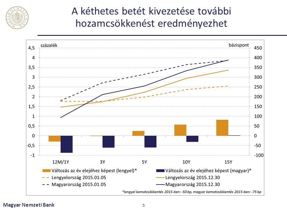 A kéthetes betét kivezetése további hozamcsökkenést eredményezhet Magyar Nemzeti Bank 5
