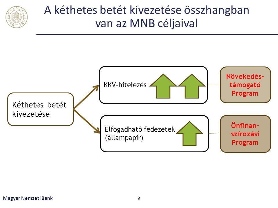 A kéthetes betét kivezetése összhangban van az MNB céljaival Magyar Nemzeti Bank 6 Kéthetes betét kivezetése KKV-hitelezés Elfogadható fedezetek (állampapír) Növekedés- támogató Program Önfinan- szírozási Program