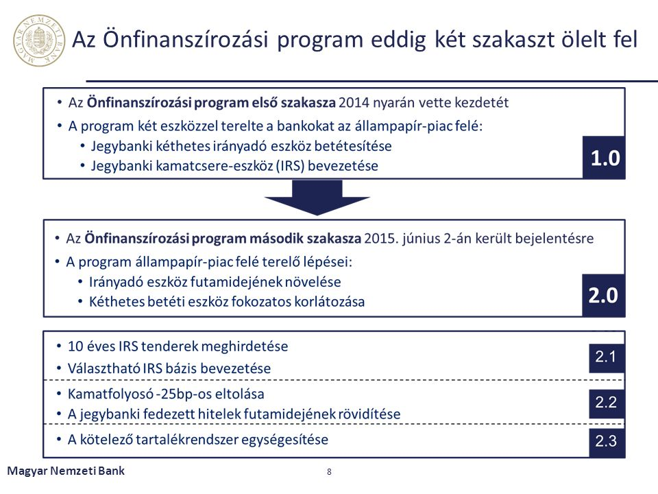 Az Önfinanszírozási program eddig két szakaszt ölelt fel Magyar Nemzeti Bank 8