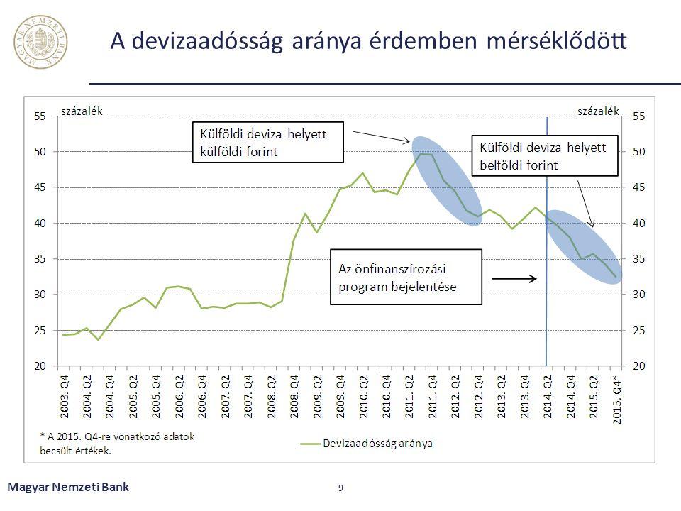 Az ÁKK 2016-ban is az elmúlt évekhez hasonlóan magas forintkibocsátást tervez Magyar Nemzeti Bank 20 2015: MNB becslés; 2016: ÁKK finanszírozási terv