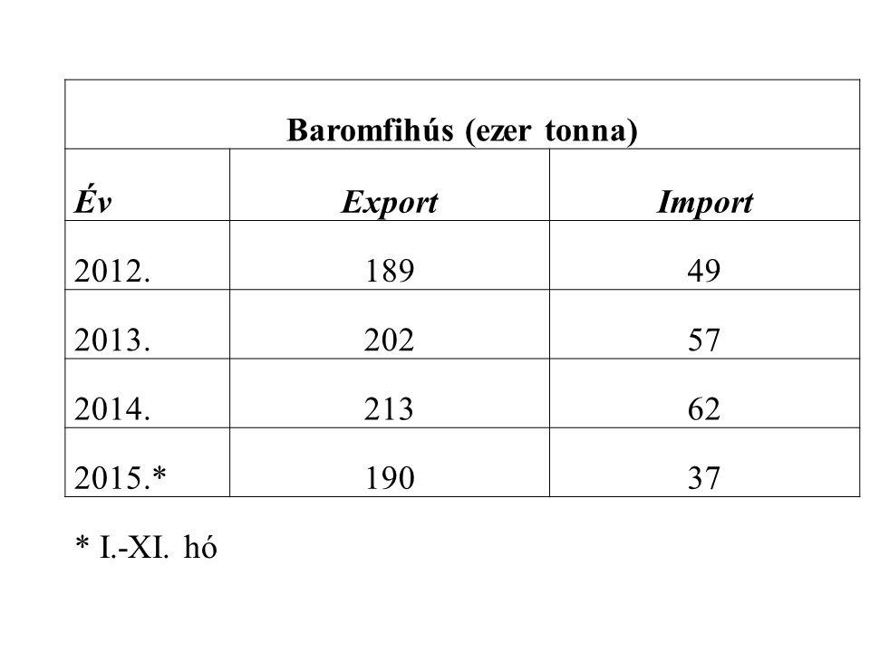 Baromfihús (ezer tonna) ÉvExportImport 2012.18949 2013.20257 2014.21362 2015.*19037 * I.-XI. hó