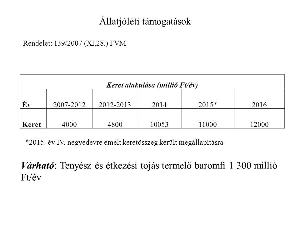 Keret alakulása (millió Ft/év) Év2007-20122012-201320142015*2016 Keret40004800100531100012000 Állatjóléti támogatások Rendelet: 139/2007 (XI.28.) FVM Várható: Tenyész és étkezési tojás termelő baromfi 1 300 millió Ft/év *2015.