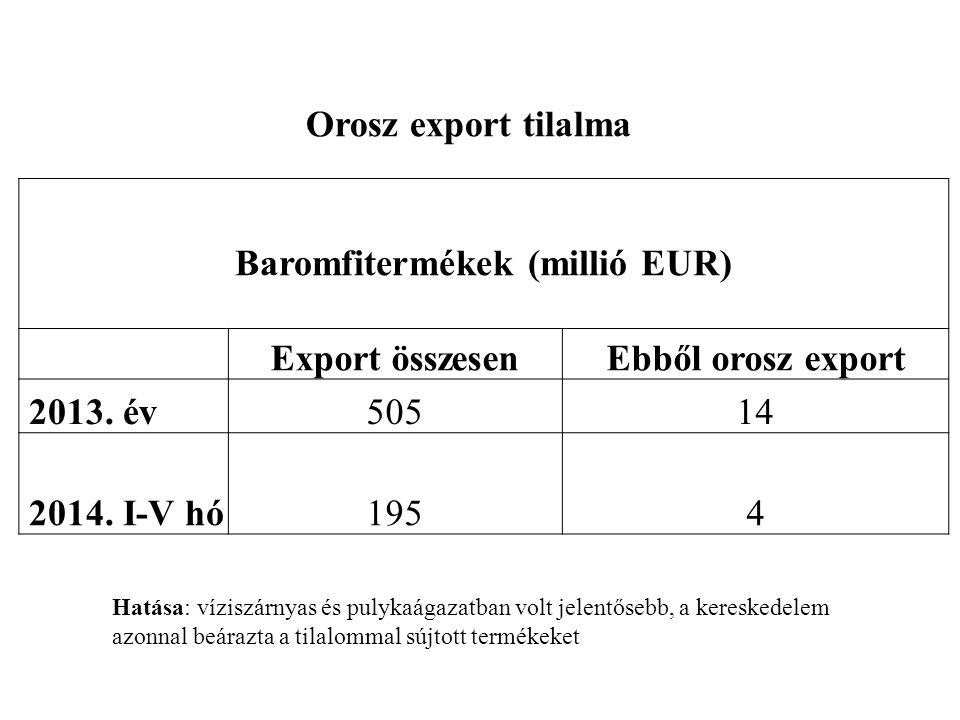Orosz export tilalma Baromfitermékek (millió EUR) Export összesenEbből orosz export 2013.