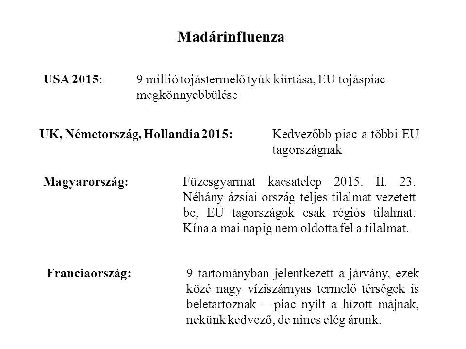 Madárinfluenza USA 2015: 9 millió tojástermelő tyúk kiírtása, EU tojáspiac megkönnyebbülése UK, Németország, Hollandia 2015: Kedvezőbb piac a többi EU tagországnak Magyarország: Füzesgyarmat kacsatelep 2015.