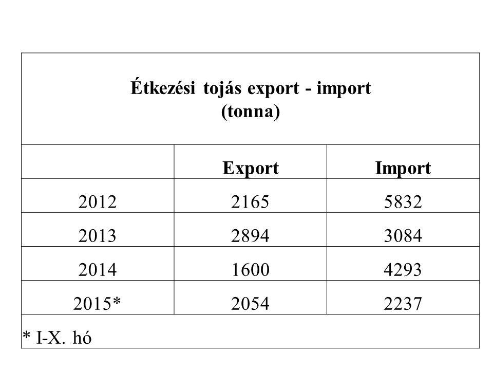 Étkezési tojás export - import (tonna) ExportImport 201221655832 201328943084 201416004293 2015*20542237 * I-X.