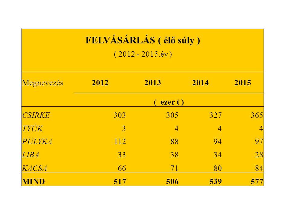 FELVÁSÁRLÁS ( élő súly ) ( 2012 - 2015.év ) Megnevezés2012201320142015 ( ezer t ) CSIRKE303305327365 TYÚK3444 PULYKA112889497 LIBA33383428 KACSA66718084 MIND517506539577