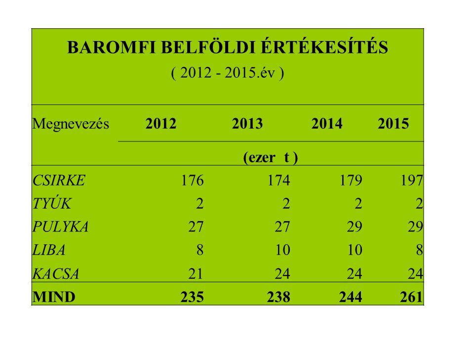 BAROMFI BELFÖLDI ÉRTÉKESÍTÉS ( 2012 - 2015.év ) Megnevezés2012201320142015 (ezer t ) CSIRKE176174179197 TYÚK2222 PULYKA27 29 LIBA810 8 KACSA2124 MIND235238244261