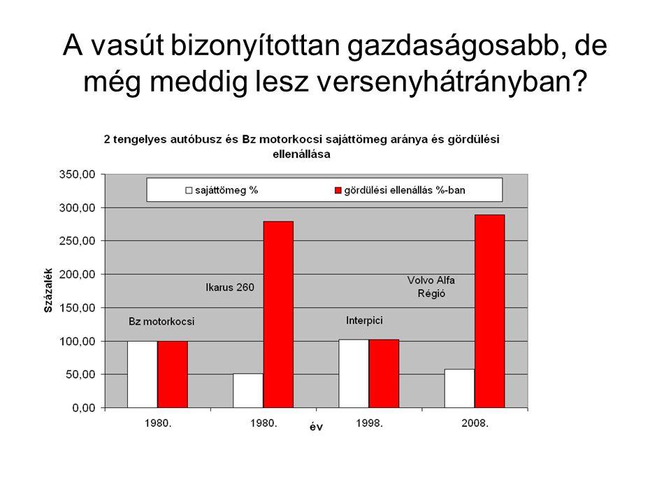 Versenysemlegességet kérünk A közút kisebb pályaköltséget visel a vasútnál A vasutat a phd magas díja sújtja versenyhátrányban A villamosított vasút gazdaságosabb, de versenyhátrányban van a dízellel szemben ahol nincs felsővezeték használati díjelem A pályahasználati díjból hiányzó djelem a környezetterhelési díj, amelyet a szennyező fizessen elvnek megfelelően a dízelvontatásnak viselnie kell.