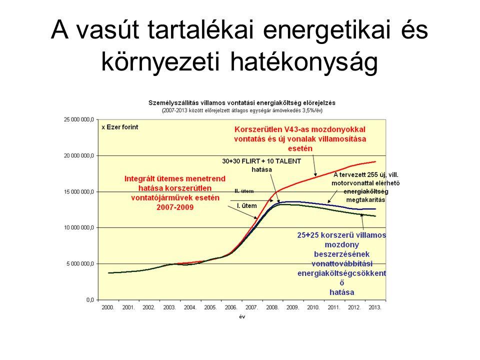 A vasút tartalékai energetikai és környezeti hatékonyság