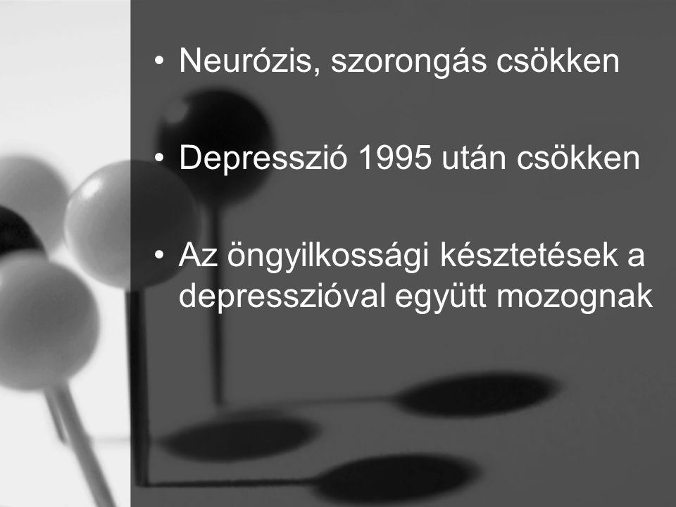 Neurózis, szorongás csökken Depresszió 1995 után csökken Az öngyilkossági késztetések a depresszióval együtt mozognak