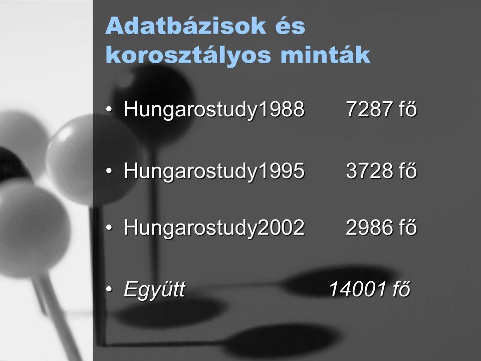 Adatbázisok és korosztályos minták Hungarostudy19887287 főHungarostudy19887287 fő Hungarostudy19953728 főHungarostudy19953728 fő Hungarostudy20022986 főHungarostudy20022986 fő Együtt 14001 főEgyütt 14001 fő