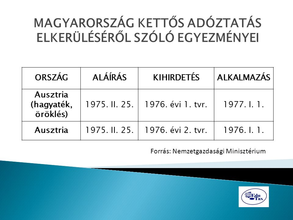 MAGYARORSZÁG KETTŐS ADÓZTATÁS ELKERÜLÉSÉRŐL SZÓLÓ EGYEZMÉNYEI ORSZÁGALÁÍRÁSKIHIRDETÉSALKALMAZÁS Ausztria (hagyaték, öröklés) 1975. II. 25.1976. évi 1.
