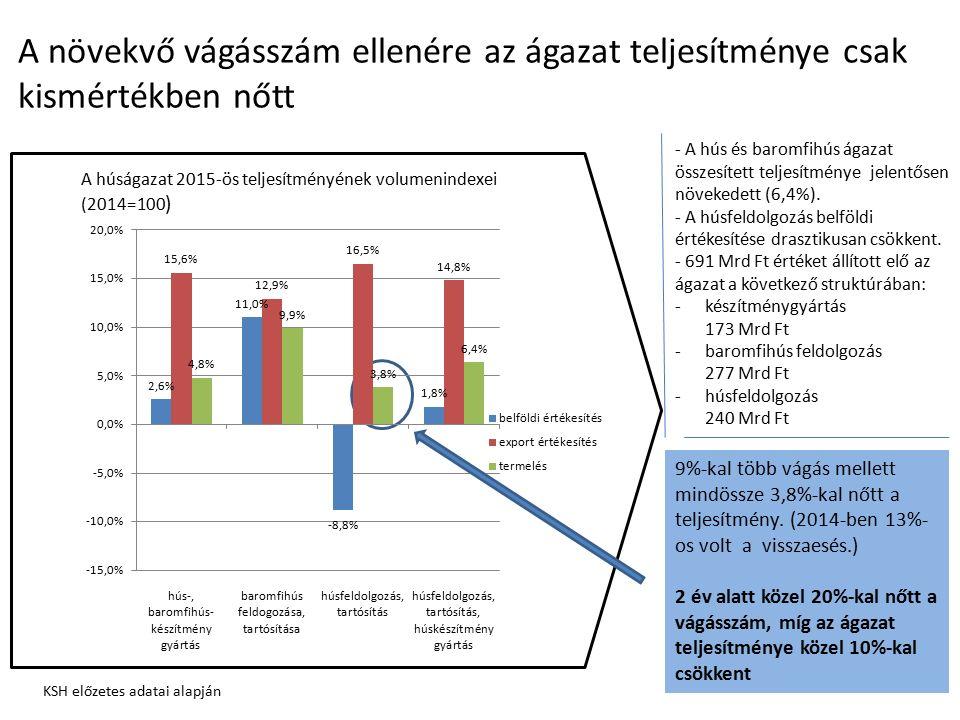 Az árarányok alakulása is a fehéredés jeleit mutatja az ágazatban Áfa csökkentés ideje