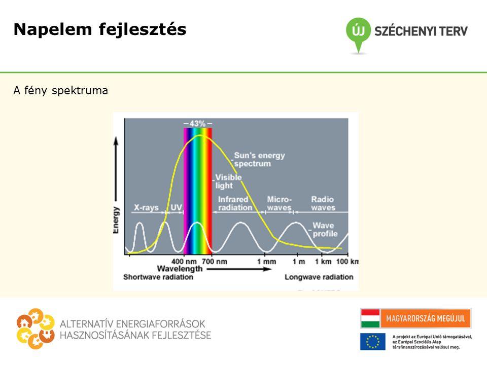 Napelem fejlesztés A fény spektruma