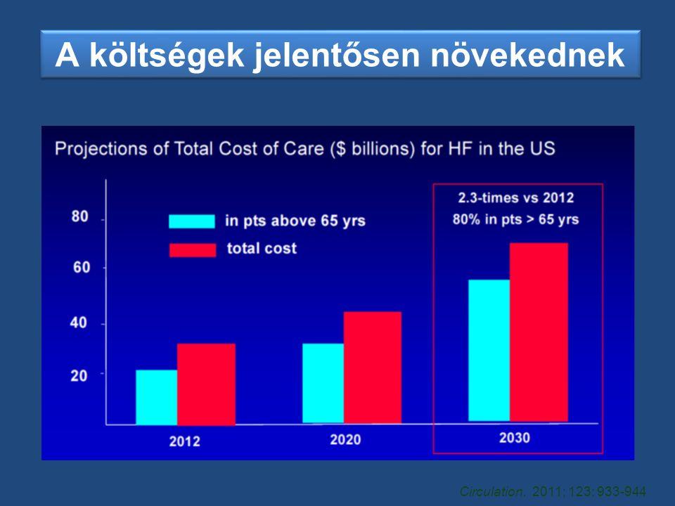Circulation. 2011; 123: 933-944 A költségek jelentősen növekednek