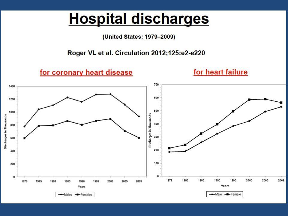 A szívelégtelenség epidemiológiája  A gyakoriság nő (az utóbbi 15 évben 2x)  A kórházi felvételek 5%-a, ágyak 10%-a  Ismételt kórházi kezelés 3-6 hónapon belül 29-47%  40% kardiovaszkuláris, 16% HF (JACC 2009)  A populácio mintegy 1.5-2%-át érinti  75 év felett 10-20%  ESC 900 M 15 M + 15 M aszimptomatikus BKDF  40-50% HFpEF (diastolés szívelégtelenség)  Az 5 éves túlélés férfiak esetén 40%, nőknél 55%  NYHA-IV stádiumban az 1 éves túlélés 50%