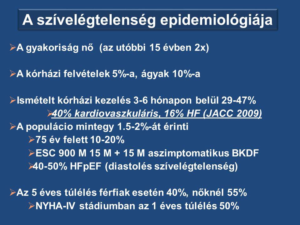 Prevalencia 2% (70-80-éves korban 10-20%) Nemi különbségek Fiatalabb korban férfi dominancia (koronária szívbetegség!) Kórházi felvételek 5%-a SZE miatt következik be A kórházban fekvő betegek 10%-a szívelégtelen Szívelégtelenség gyakorisága alulbecsült (etiológiai dg.