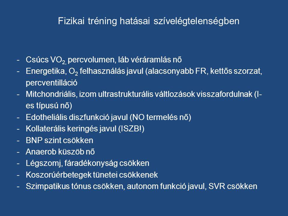Fizikai tréning hatásai szívelégtelenségben -Csúcs VO 2, percvolumen, láb véráramlás nő -Energetika, O 2 felhasználás javul (alacsonyabb FR, kettős szorzat, percventilláció -Mitchondriális, izom ultrastrukturális váltlozások visszafordulnak (I- es típusú nő) -Edotheliális diszfunkció javul (NO termelés nő) -Kollaterális keringés javul (ISZB!) -BNP szint csökken -Anaerob küszöb nő -Légszomj, fáradékonyság csökken -Koszorúérbetegek tünetei csökkenek -Szimpatikus tónus csökken, autonom funkció javul, SVR csökken