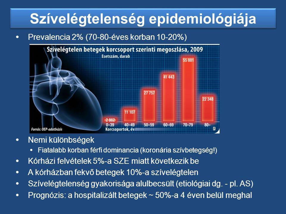 HF epidemiológia 2010-2030-ra vetítve (USA) HF epidemiológia 2010-2030-ra vetítve (USA) Circulation.