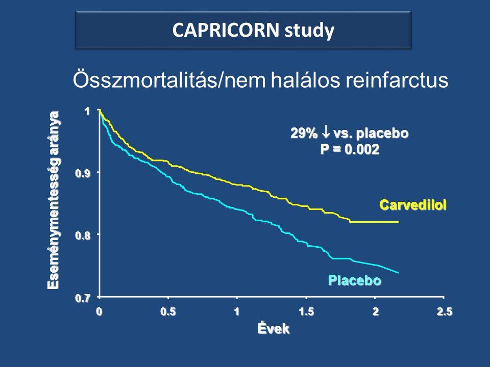 Összmortalitás/nem halálos reinfarctus Carvedilol Placebo Évek 0.7 Eseménymentesség aránya 0.8 0.9 1 00.511.522.5 29%  vs.