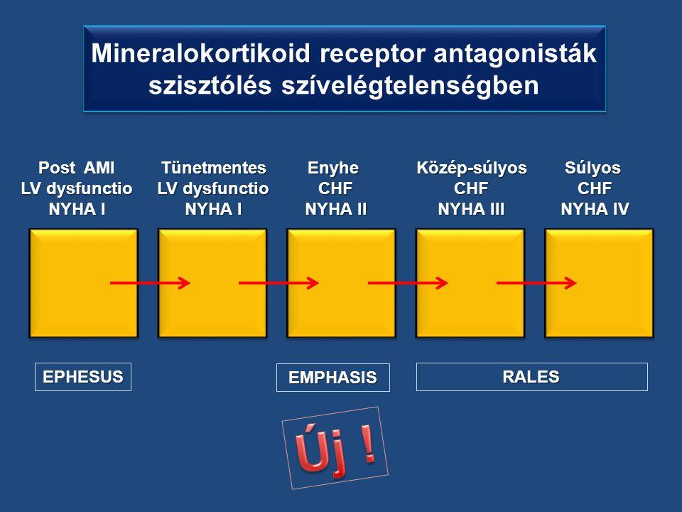 Mineralokortikoid receptor antagonisták szisztólés szívelégtelenségben Post AMI LV dysfunctio NYHA I EnyheCHF NYHA II Közép-súlyosCHF NYHA III SúlyosCHF NYHA IV EPHESUS EMPHASIS RALES Tünetmentes LV dysfunctio NYHA I