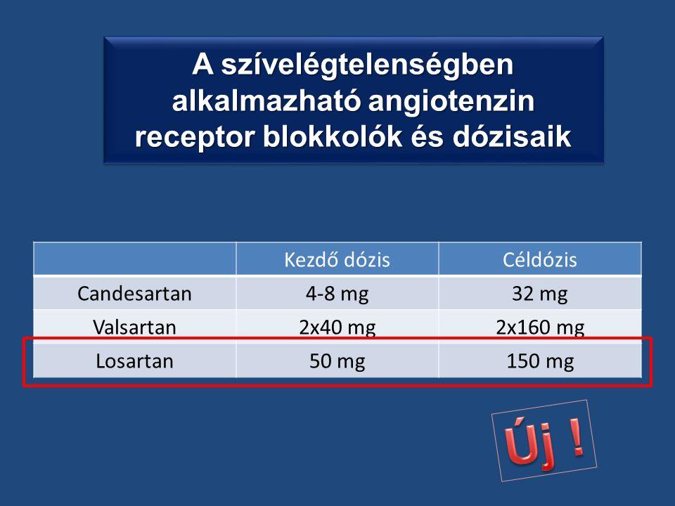 Kezdő dózisCéldózis Candesartan4-8 mg32 mg Valsartan2x40 mg2x160 mg Losartan50 mg150 mg A szívelégtelenségben alkalmazható angiotenzin receptor blokkolók és dózisaik
