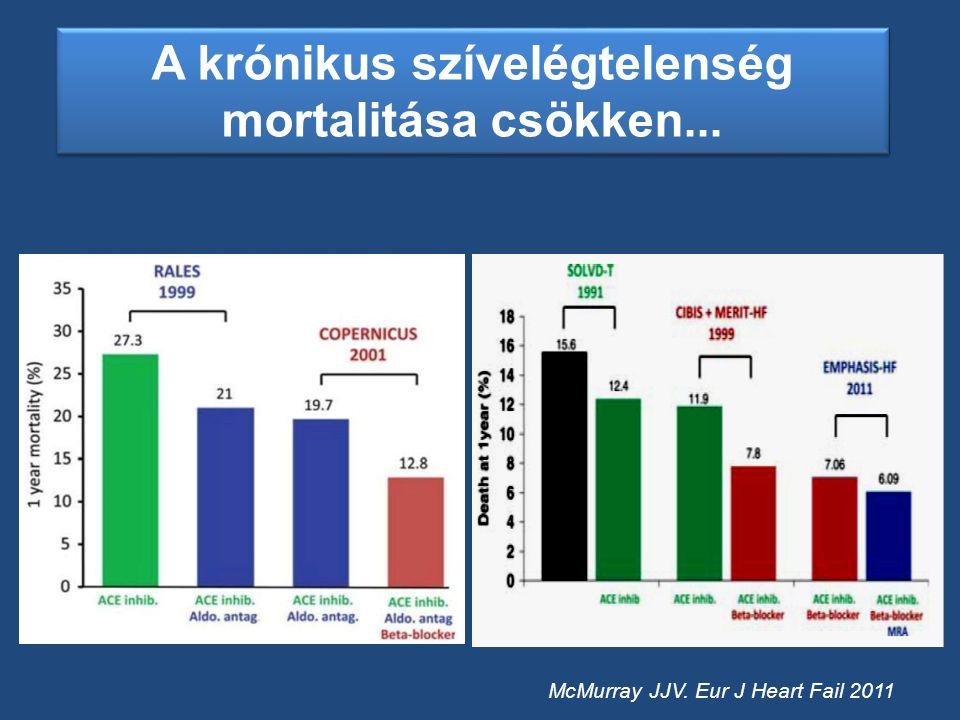 Ultrafiltratio - UNLOAD study IIa B Intraaortikus ballon-pumpa Őssejt beültetés Vagus stimulálás Sebészi kezelés Revascularisatio (Viabilitás) STICH Billentyű műtét, TAVI, Mitra clip Szívtranszplantáció I C 85-90%-os egy éves túlélés 60-75%-os öt éves túlélés Cardiomyoplastica Parciális balkmara resectio III A Tréningprogram, Multidiszciplináris kezelés, Palliatív kezelés Nem gyógyszeres kezelési lehetőségek