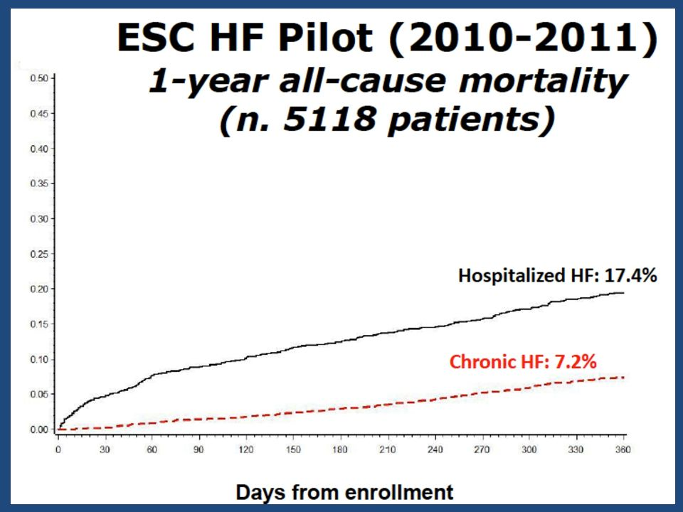 Heidenreich PA et al.J Am Coll Cardiol. 2010;56(5):362-8.