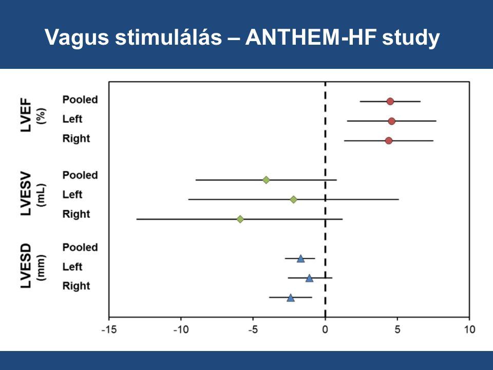 Vagus stimulálás – ANTHEM-HF study