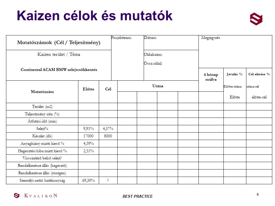 4 Kaizen célok és mutatók Mutatószámok (Cél / Teljesítmény) Projektteam: Dátum: Megjegyzés Kaizen terület / Téma Oldalszám: Continental ACAM BMW selej